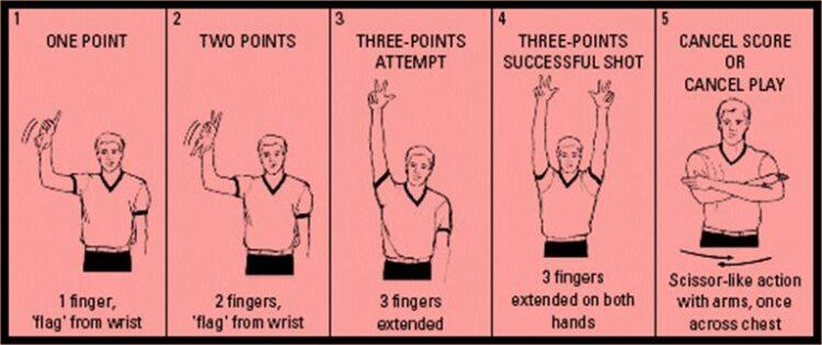 isyarat wasit dalam bola basket